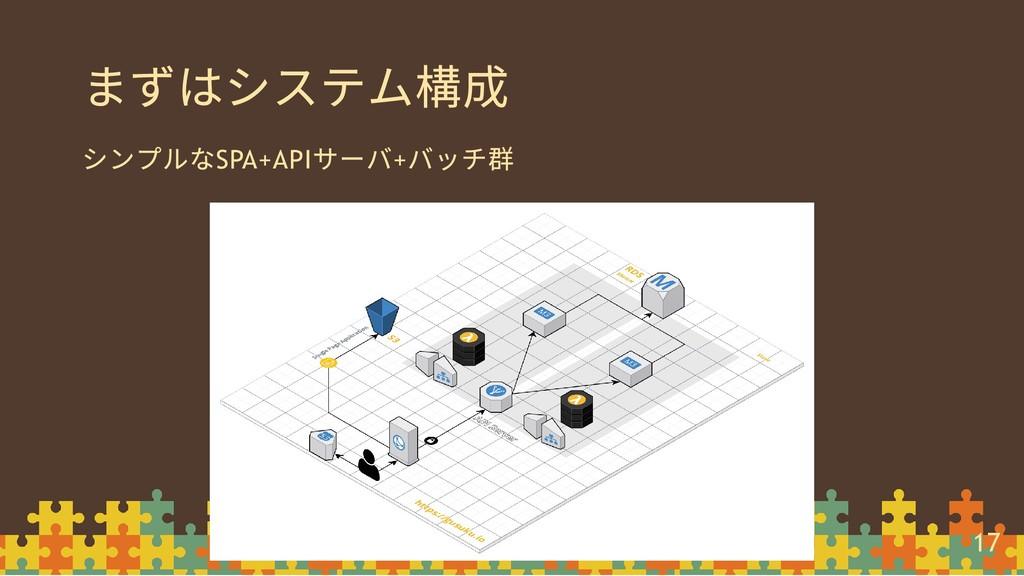 まずはシステム構成 シンプルなSPA+API サーバ+ バッチ群 17