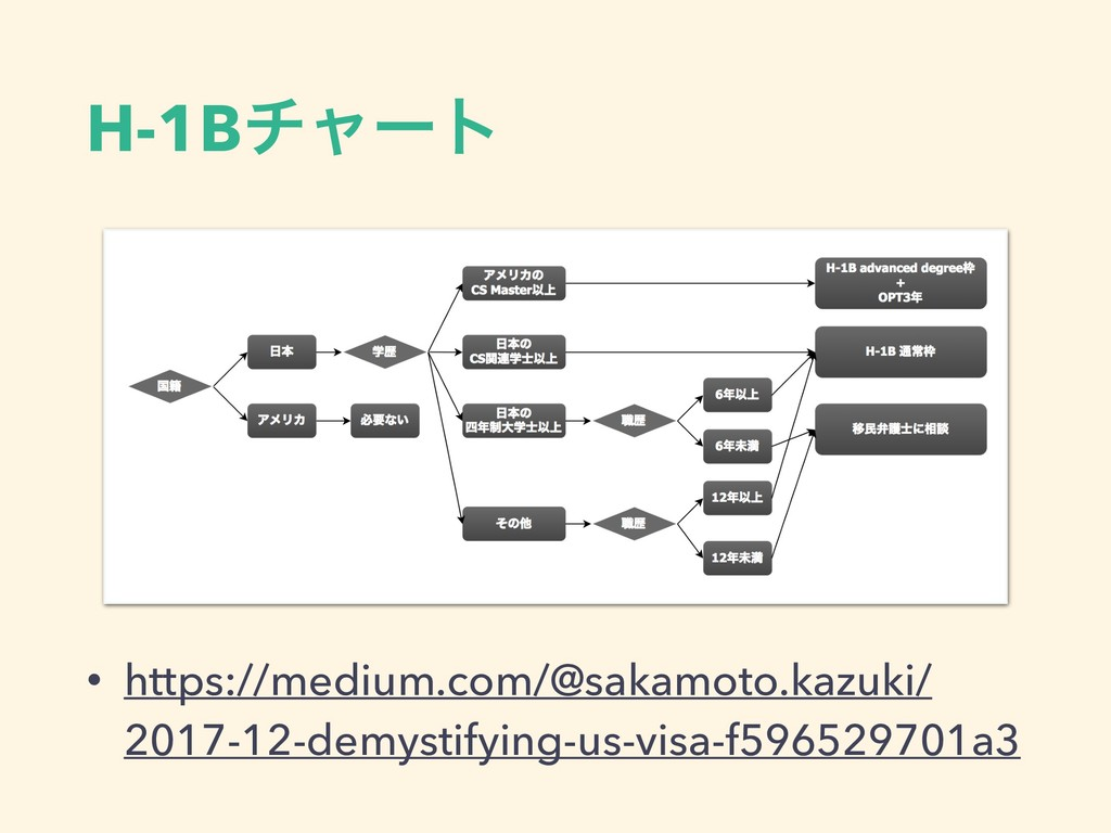 H-1Bνϟʔτ • https://medium.com/@sakamoto.kazuki/...