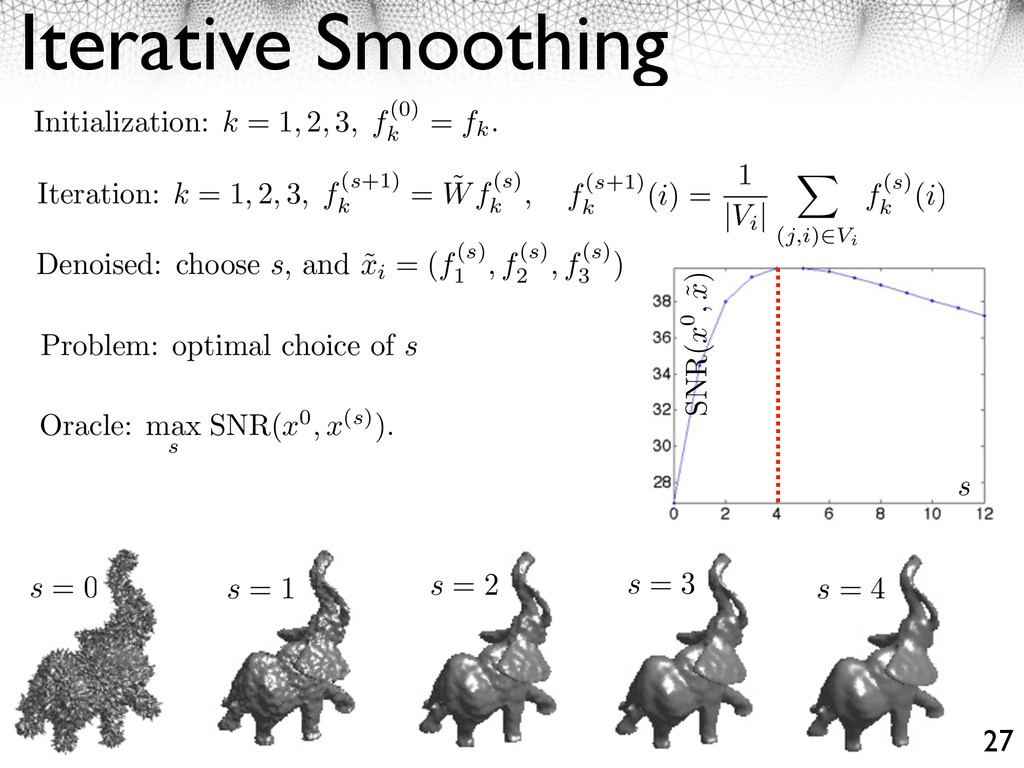 Iterative Smoothing 27 Initialization: k = 1, 2...