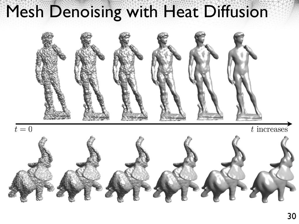 Mesh Denoising with Heat Diffusion 30 t = 0 t i...