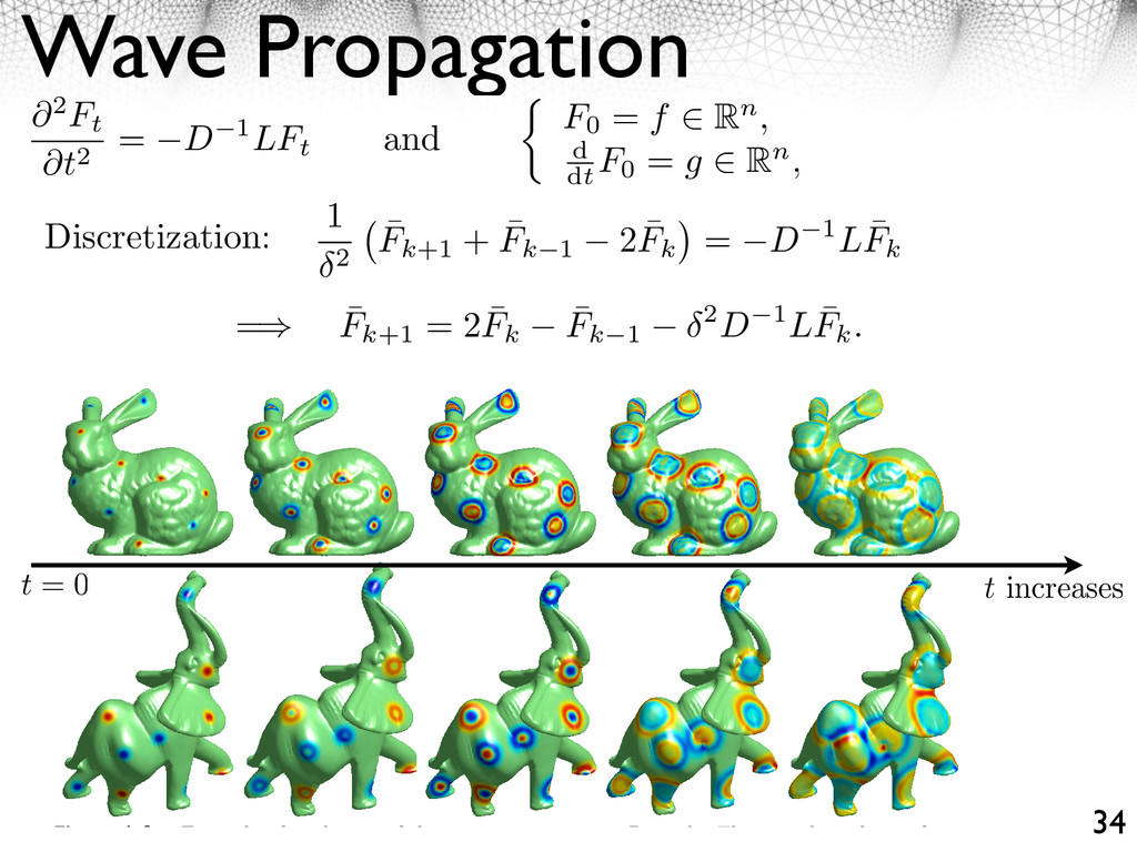 Wave Propagation 34 Other di erential equations...