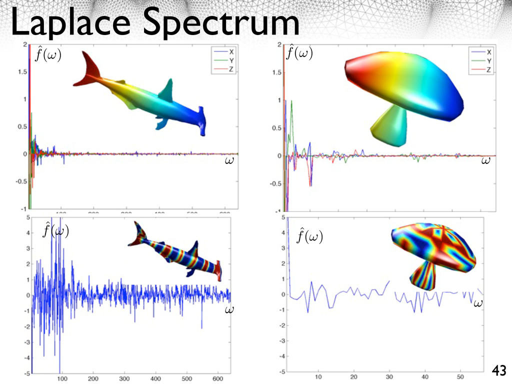 Laplace Spectrum 43 ˆ f( ) ˆ f( ) ˆ f( ) ˆ f( )