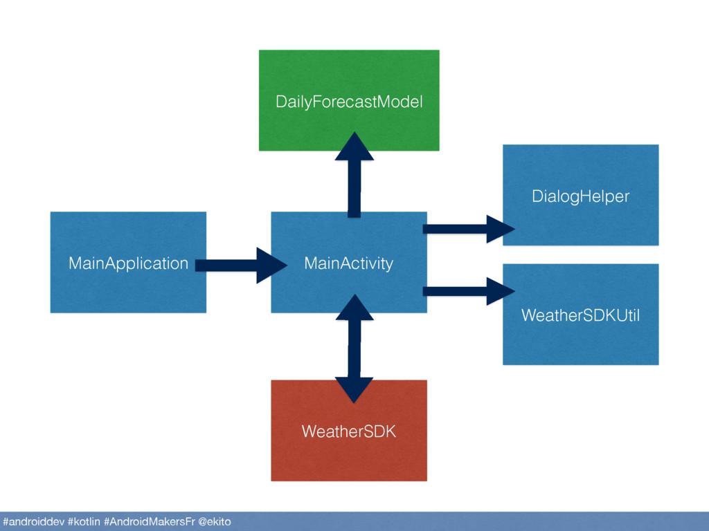 MainApplication MainActivity DailyForecastModel...