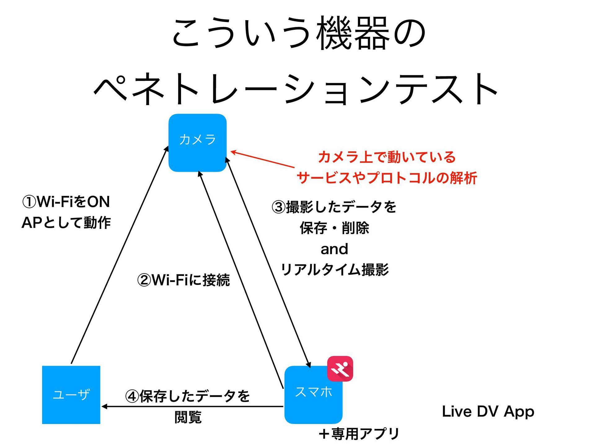 """ී௨ͷ͍ํ Χϝϥ εϚϗ Ϣʔβ ᶃ8J'JΛ0/ """"1ͱͯ͠ಈ࡞ -JWF%7""""..."""