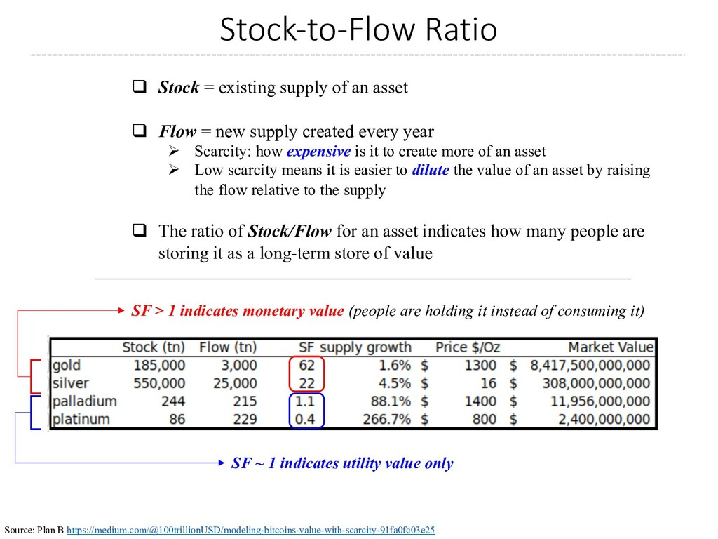 Stock-to-Flow Ratio q Stock = existing supply o...