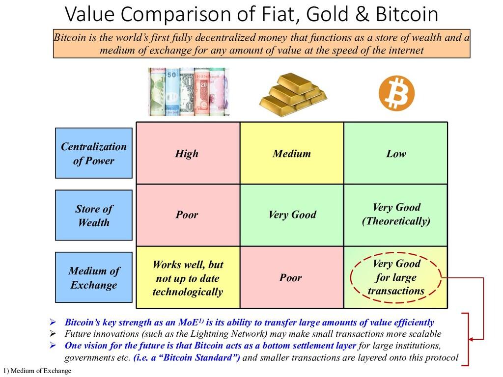 Value Comparison of Fiat, Gold & Bitcoin Centra...