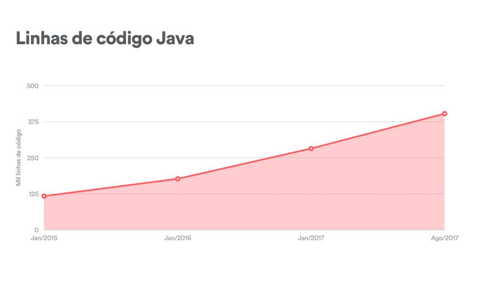 Linhas de código Java Mil linhas de código 0 12...