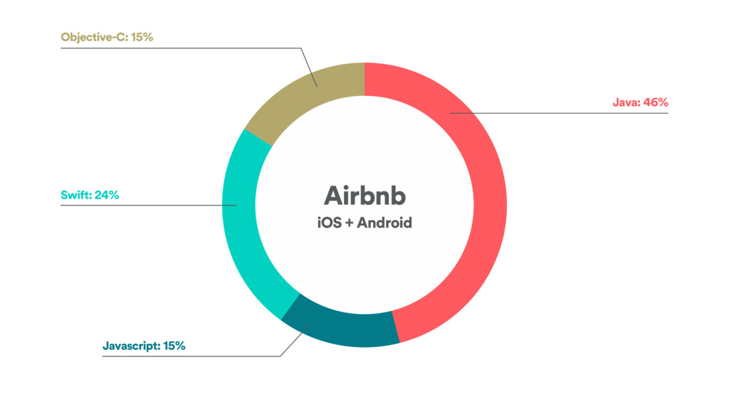 Airbnb iOS + Android Java: 46% Javascript: 15% ...