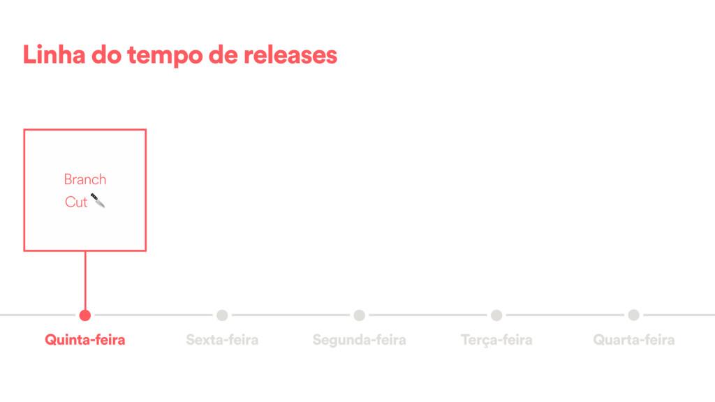 Linha do tempo de releases Quarta-feira Terça-f...