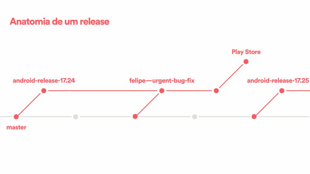 Anatomia de um release master android-release-1...