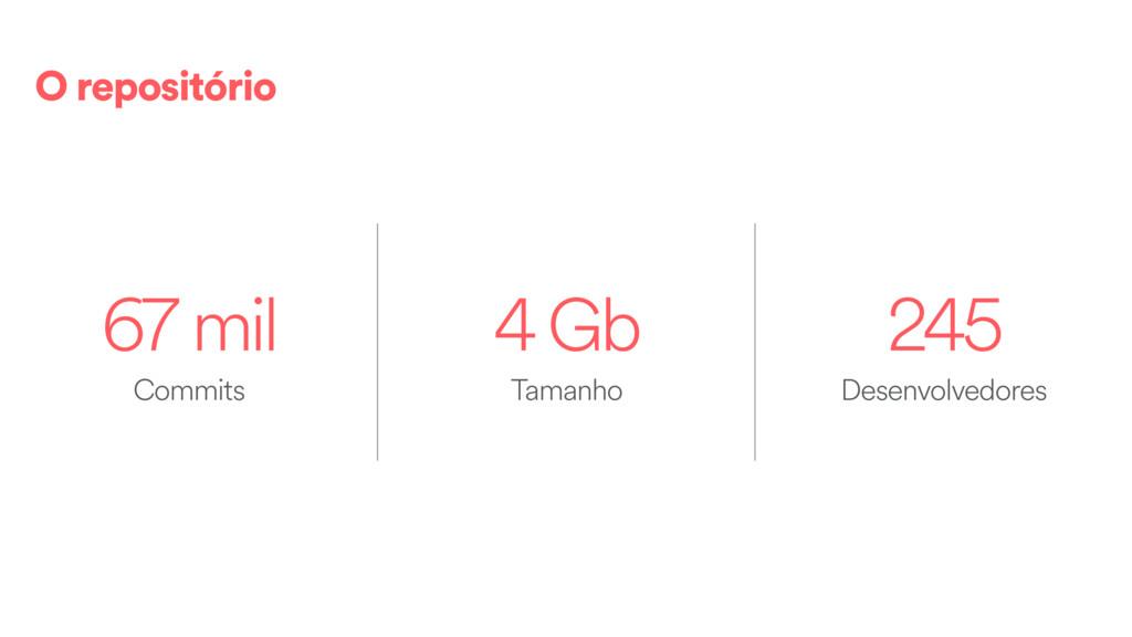 67 mil 4 Gb 245 Tamanho Commits Desenvolvedores...
