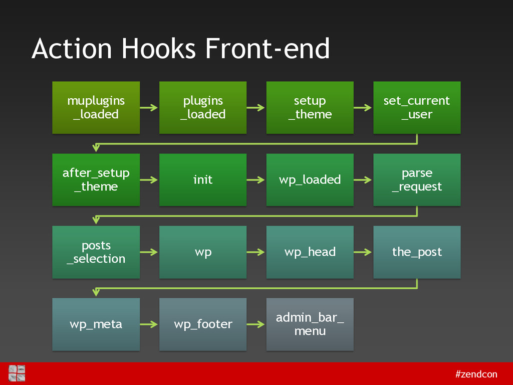 #zendcon Action Hooks Front-end muplugins _load...