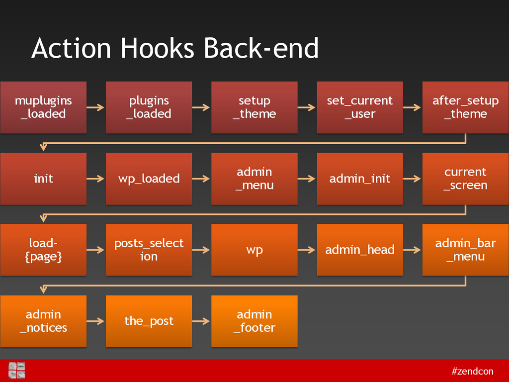 #zendcon Action Hooks Back-end muplugins _loade...