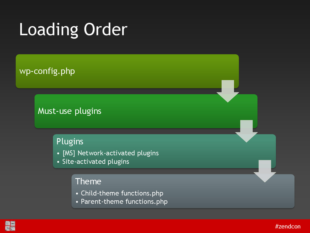 #zendcon Loading Order wp-config.php Must-use p...