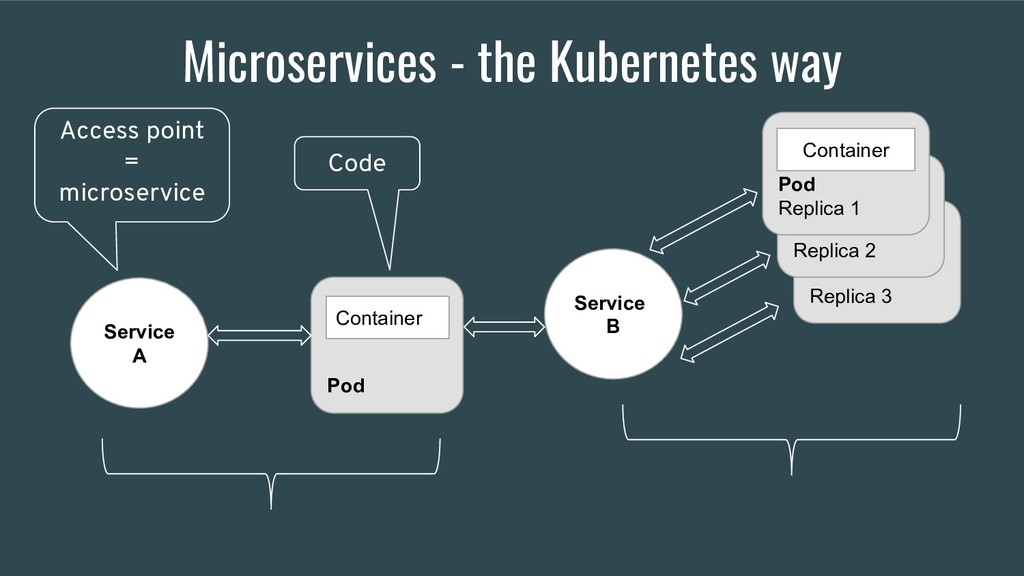 Replica 3 Microservices - the Kubernetes way Se...