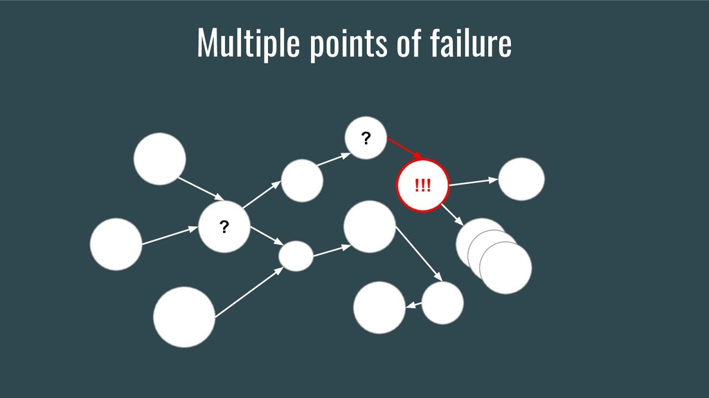 Multiple points of failure !!! ? ?
