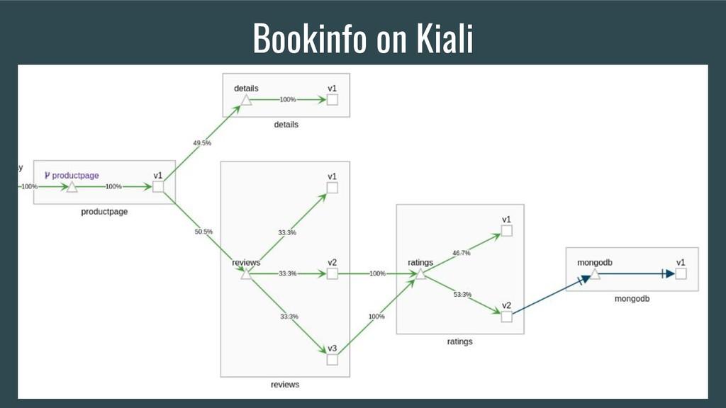 Bookinfo on Kiali