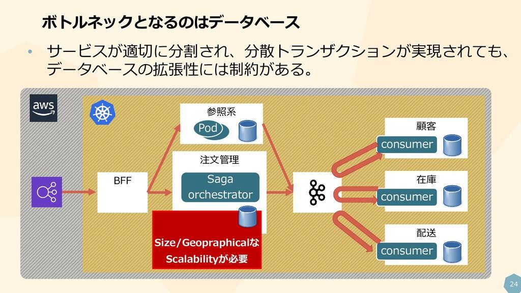 24 ボトルネックとなるのはデータベース BFF 注文管理 在庫 配送 顧客 参照系 Saga...