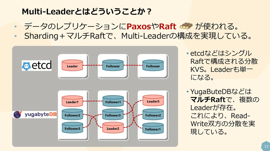 33 Multi-Leaderとはどういうことか? Follower2 Leader1 Fol...