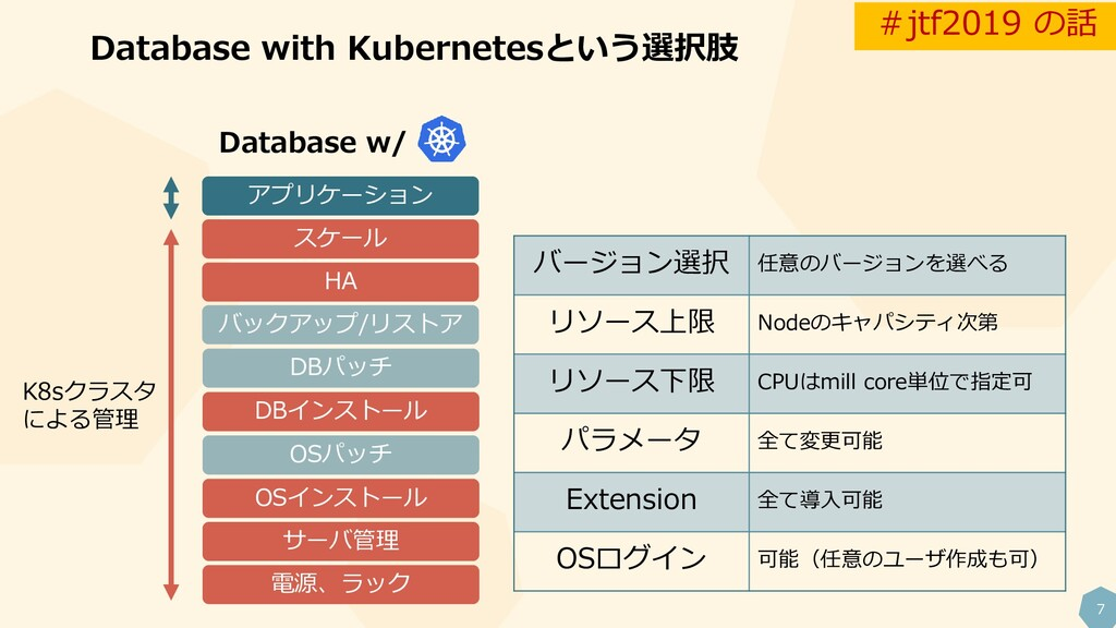 7 Database with Kubernetesという選択肢 電源、ラック サーバ管理 O...