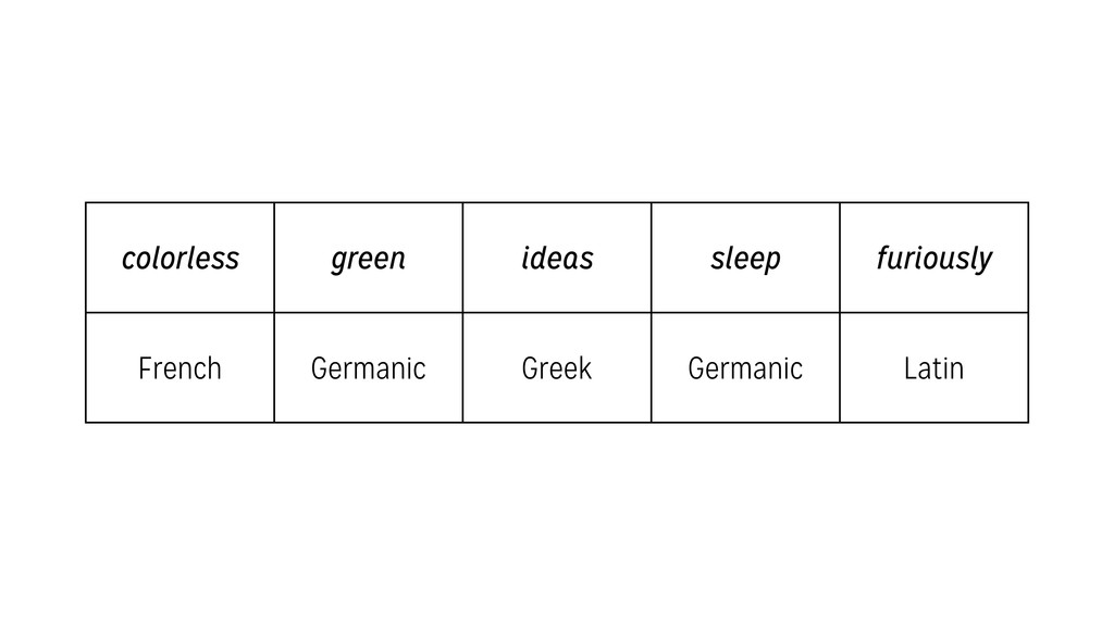 colorless green ideas sleep furiously French Ge...