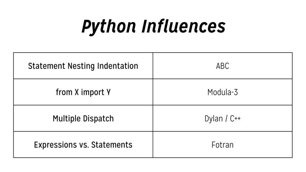 Python Influences Statement Nesting Indentation...