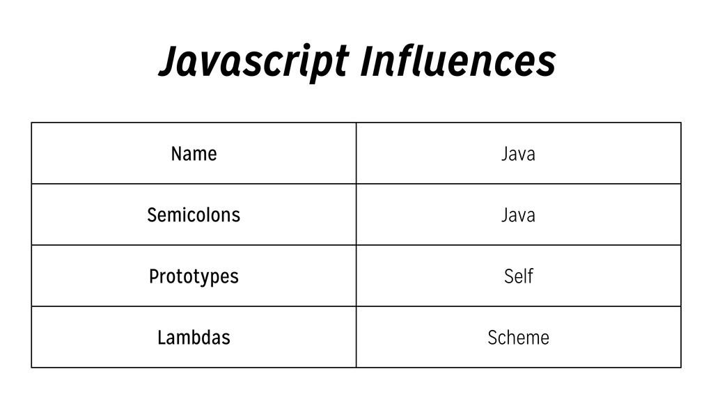 Javascript Influences Name Java Semicolons Java...