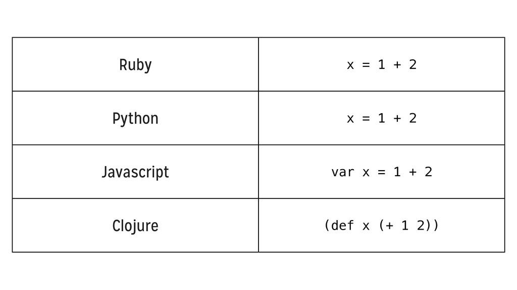 Ruby Python Javascript Clojure x = 1 + 2 x = 1 ...