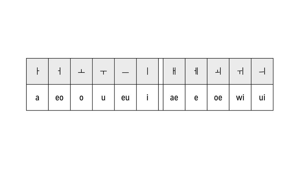 Ƅ ƈ ƌ Ƒ Ɩ Ƙ ƅ Ɖ Ə Ɣ Ɨ a eo o u eu i ae e oe wi ...