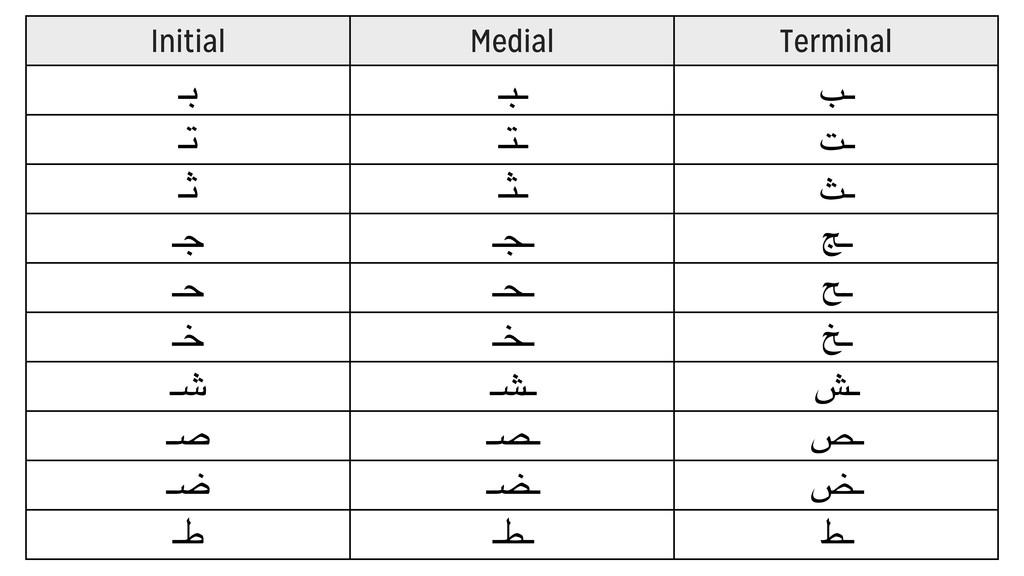 Initial Medial Terminal ـ# ـ)ـ *ـ ـ+ ـ,ـ -ـ ـ. ...