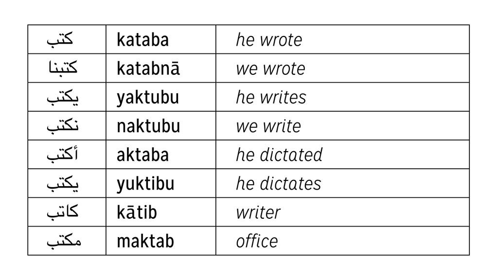 *,F kataba he wrote GH),F katabnā we wrote *,IJ...