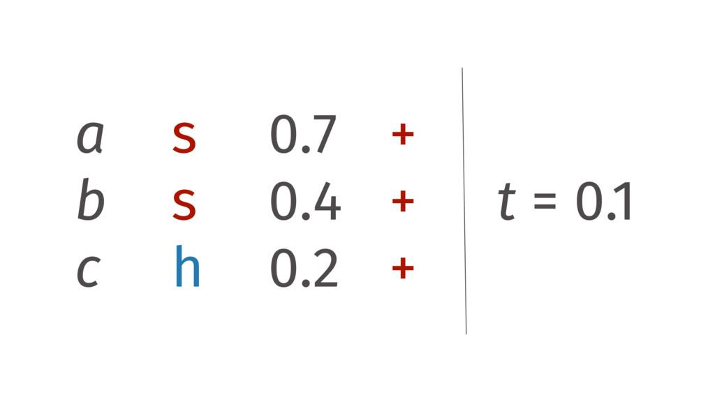 a s 0.7 + b s 0.4 + c h 0.2 + t = 0.1