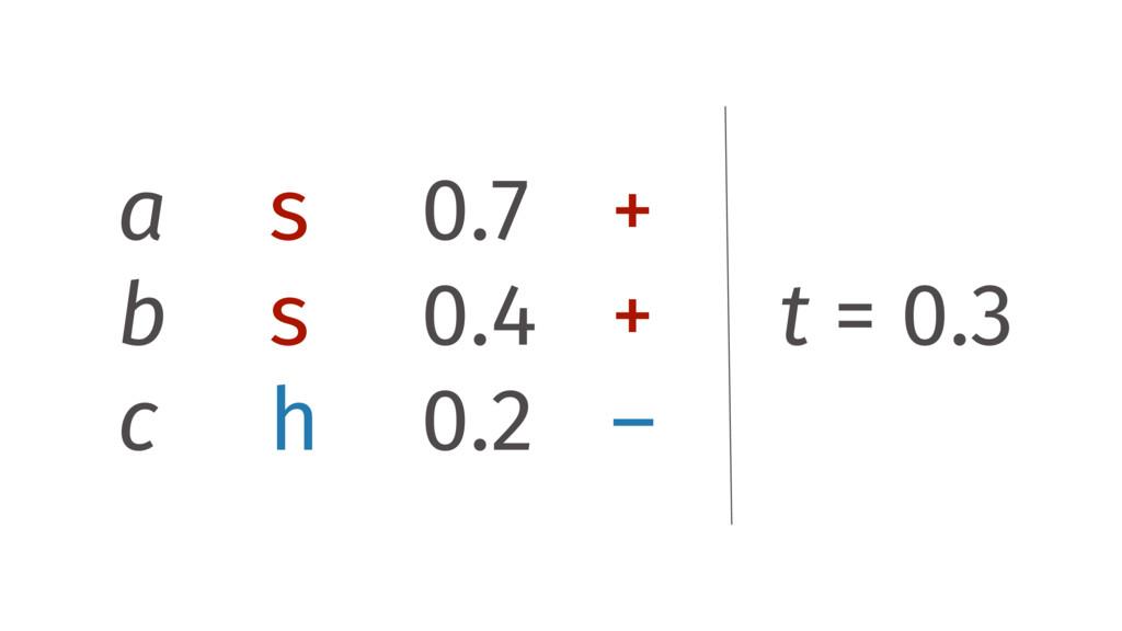 a s 0.7 + b s 0.4 + c h 0.2 – t = 0.3