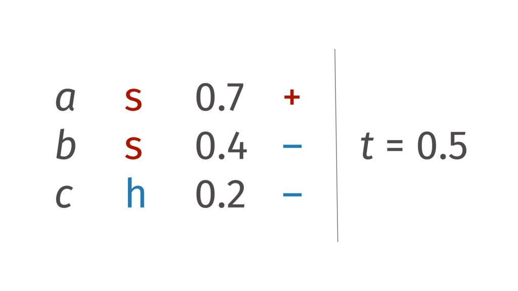 a s 0.7 + b s 0.4 – c h 0.2 – t = 0.5