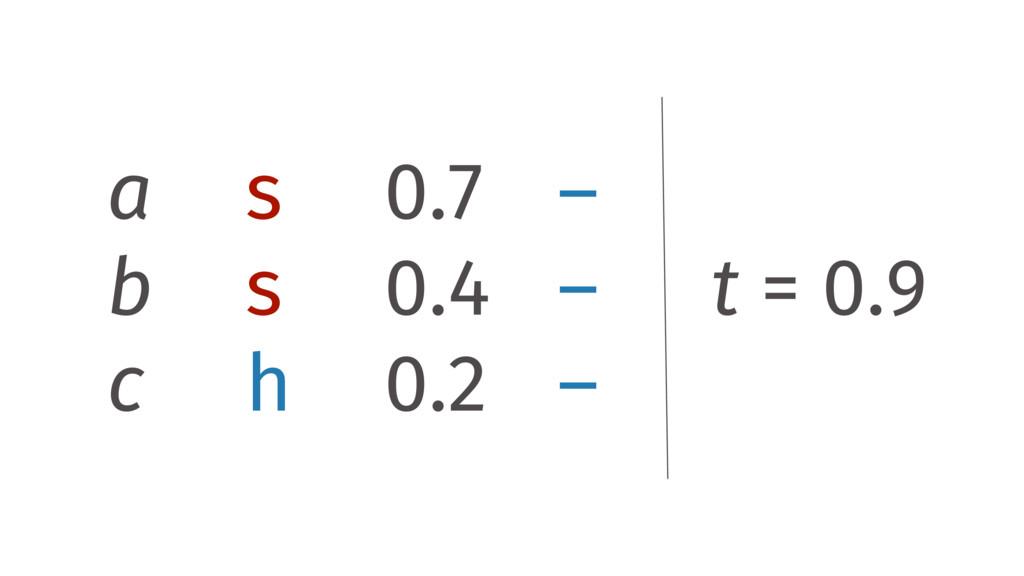a s 0.7 – b s 0.4 – c h 0.2 – t = 0.9