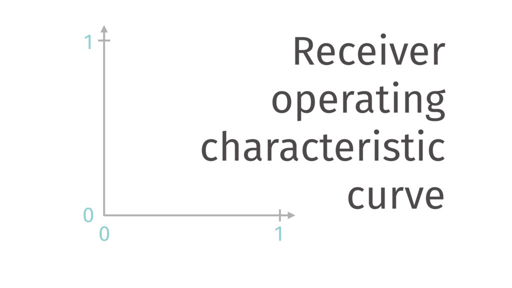 0 0 1 1 Receiver operating characteristic curve