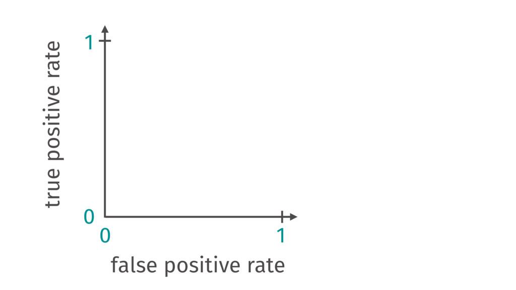 true positive rate false positive rate 0 0 1 1