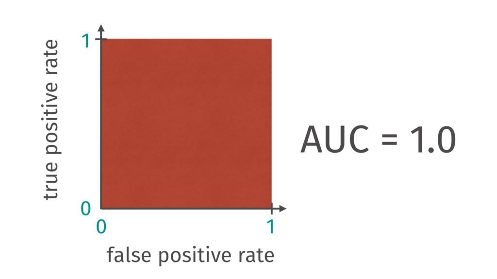 true positive rate false positive rate 0 0 1 1 ...