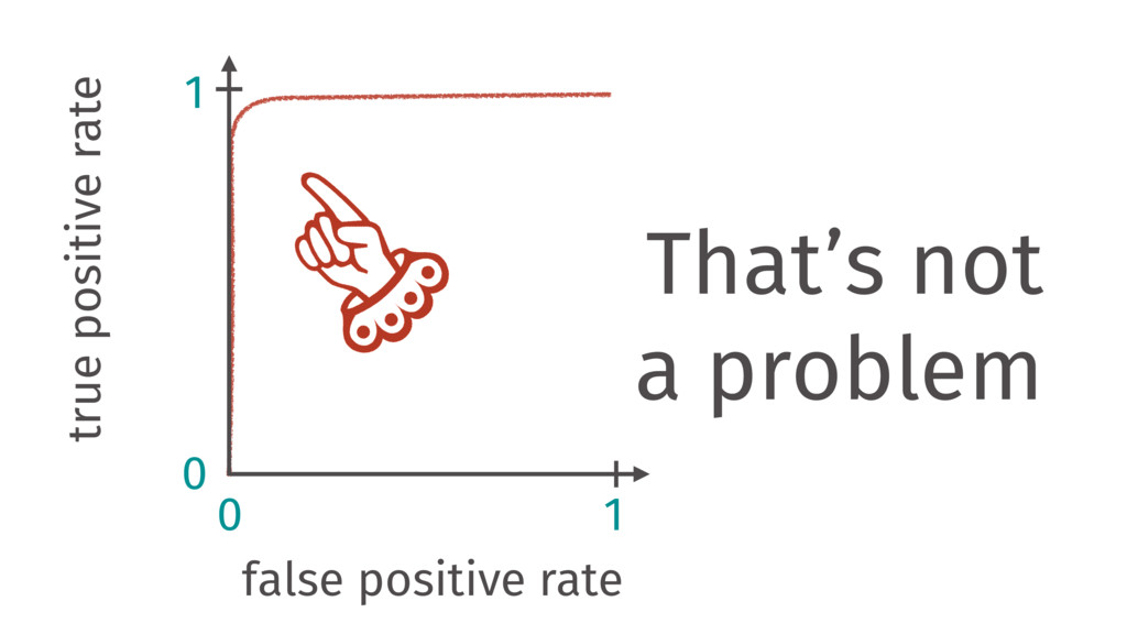 false positive rate 0 0 1 1 That's not a proble...