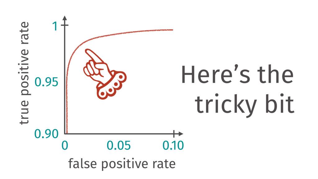 true positive rate false positive rate 0.90 0 1...