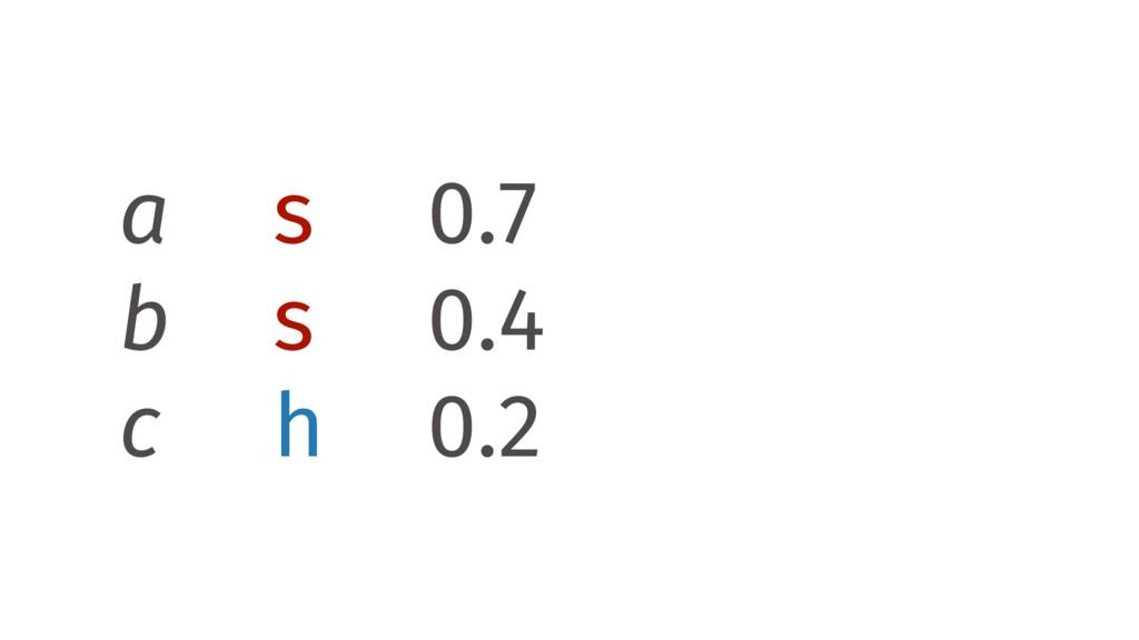 a s 0.7 b s 0.4 c h 0.2