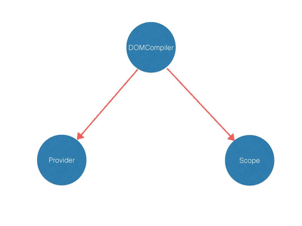 DOMCompiler Provider Scope
