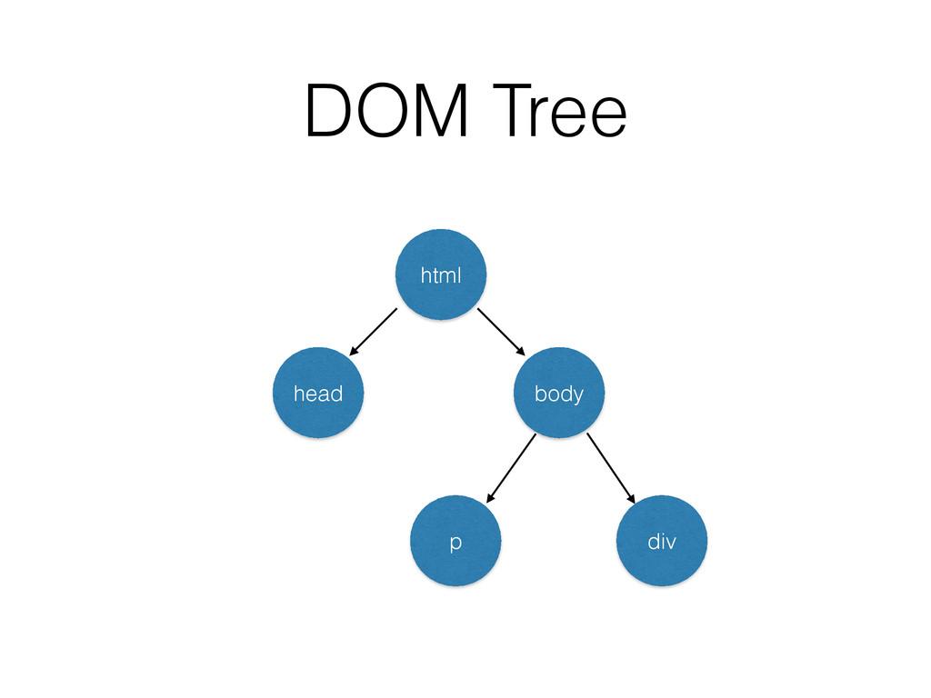 DOM Tree html head body p div