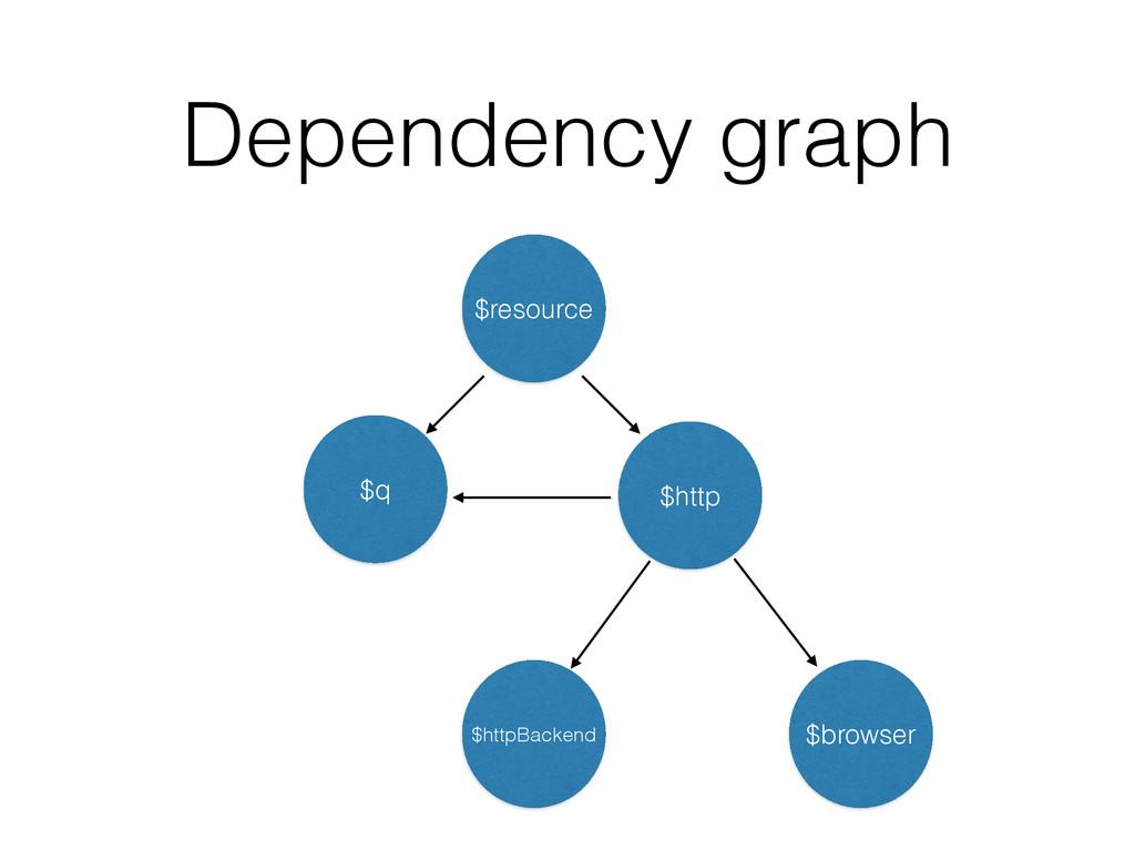 Dependency graph $resource $q $http $httpBacken...