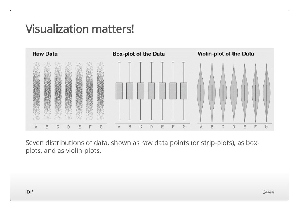 Visualization matters! Seven distributions of d...