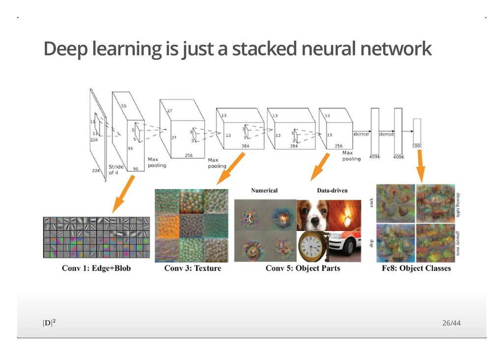 Deep learning is just a stacked neural network ...