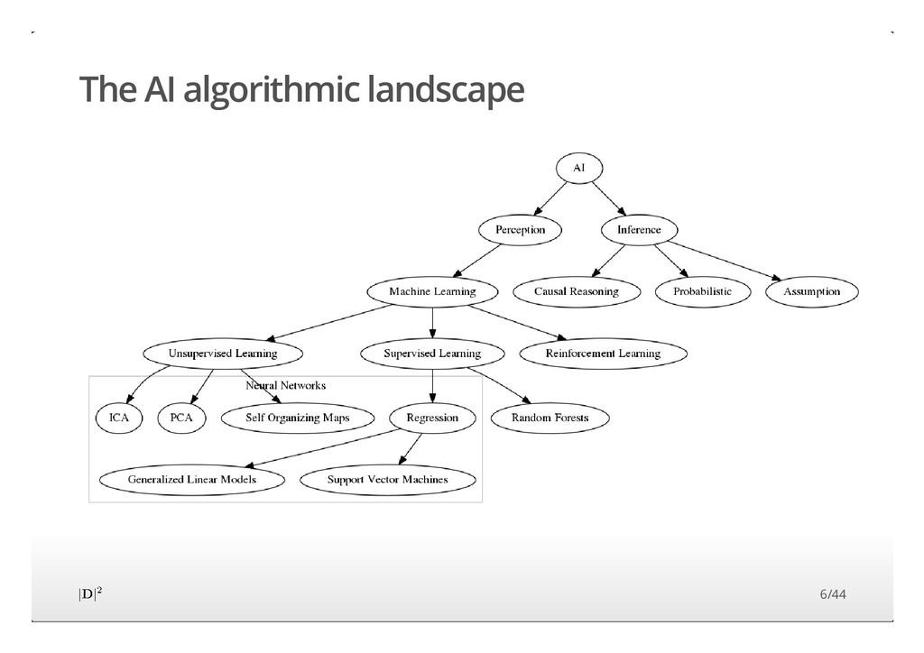 The AI algorithmic landscape 6/44