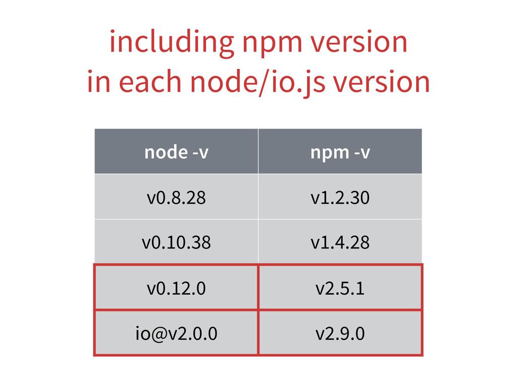 node -v npm -v v0.8.28 v1.2.30 v0.10.38 v1.4.28...
