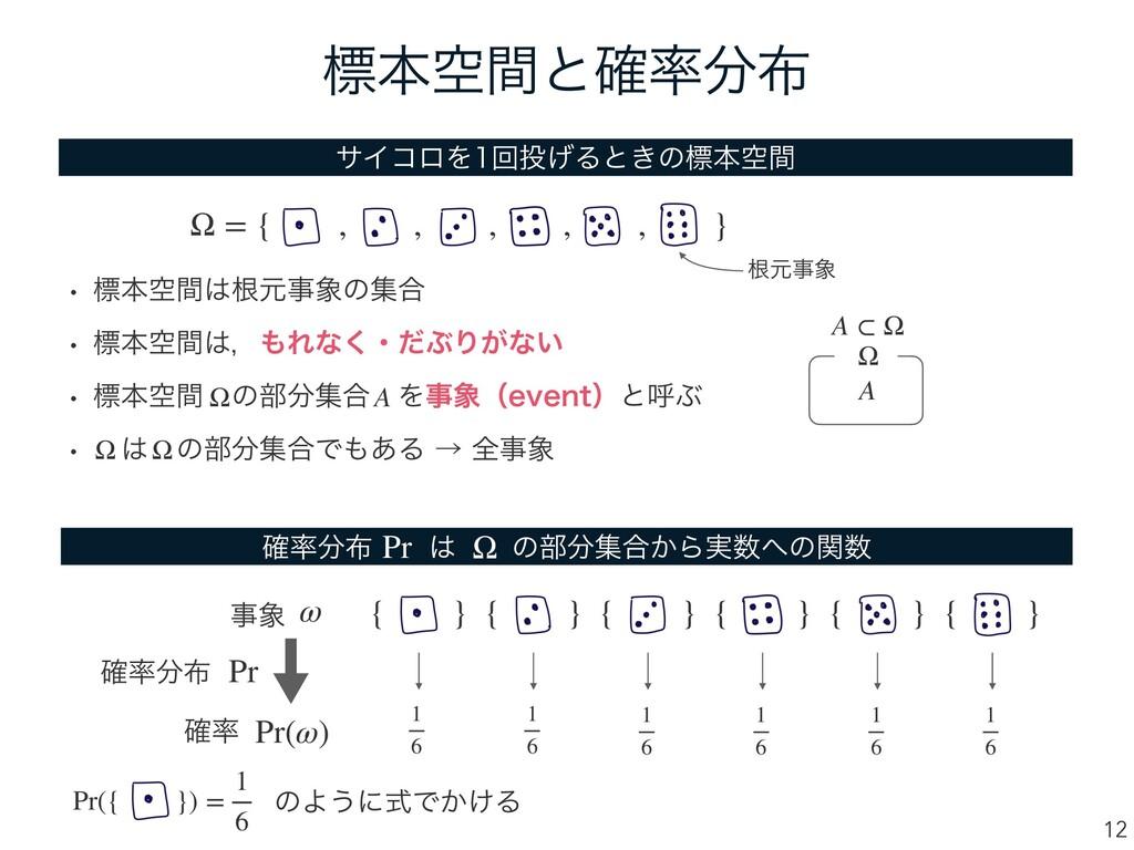 ඪຊۭؒͱ֬ 12 αΠίϩΛճ͛Δͱ͖ͷඪຊۭؒ Ω = { , , , , , ...