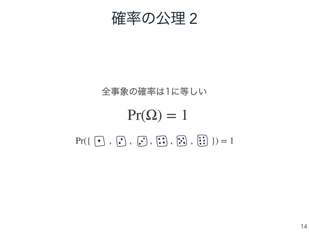 ֬ͷެཧ 2 14 શͷ֬ʹ͍͠ Pr(Ω) = 1 Pr({ , , , , ...
